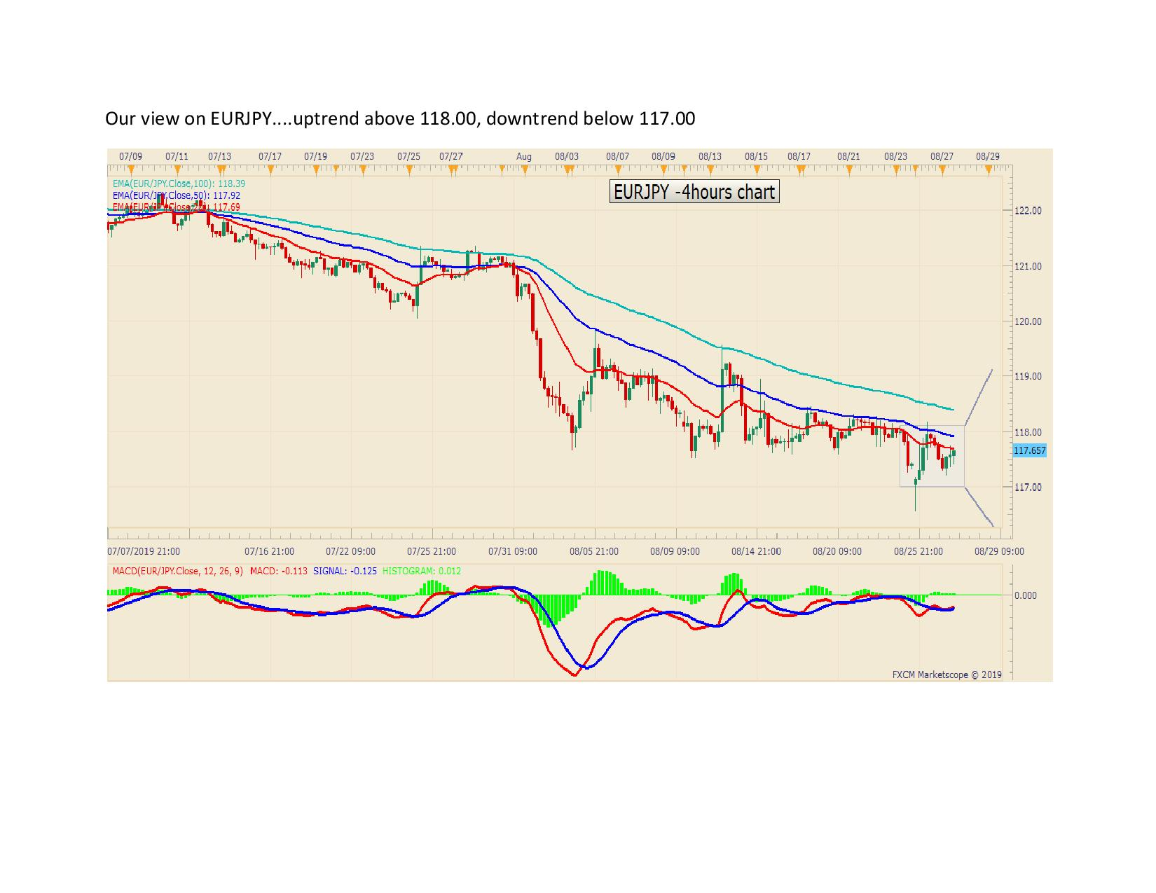 Our view on EURJPY page 001