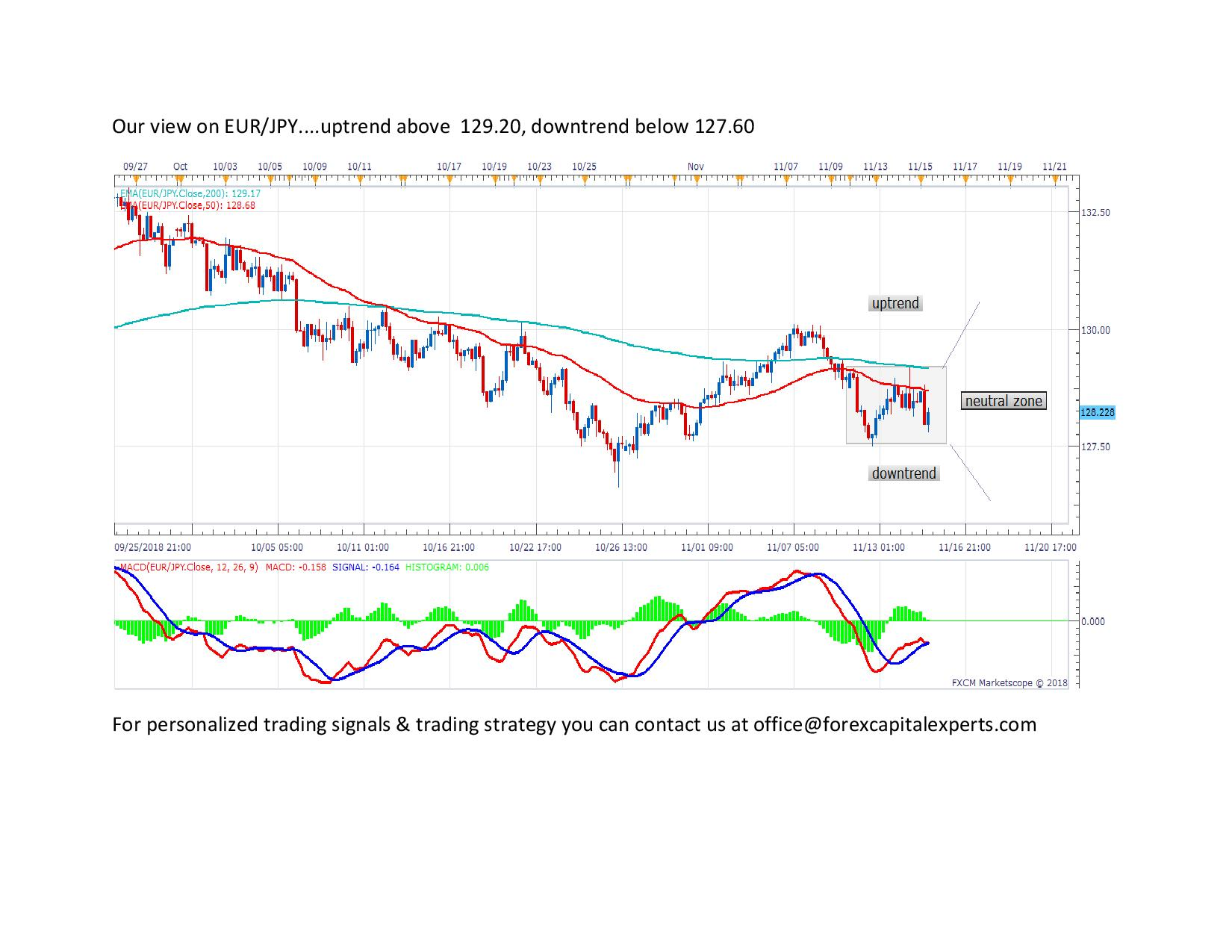 Our view on EURJPY page 0011