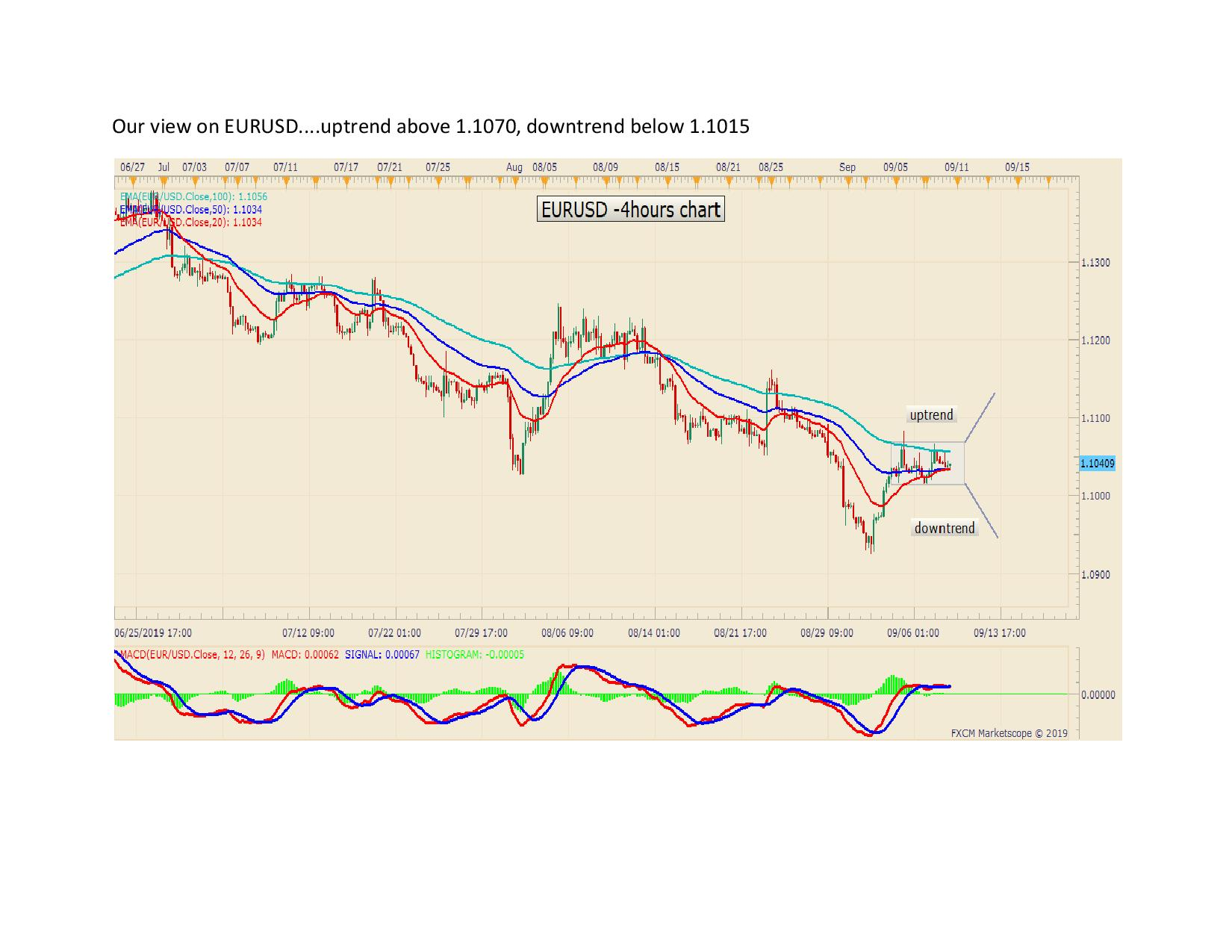 Our view on EURUSD page 0012