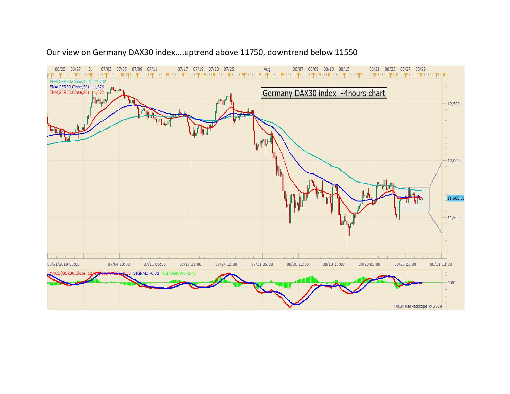 Our view on Germany DAX30 index page 0011