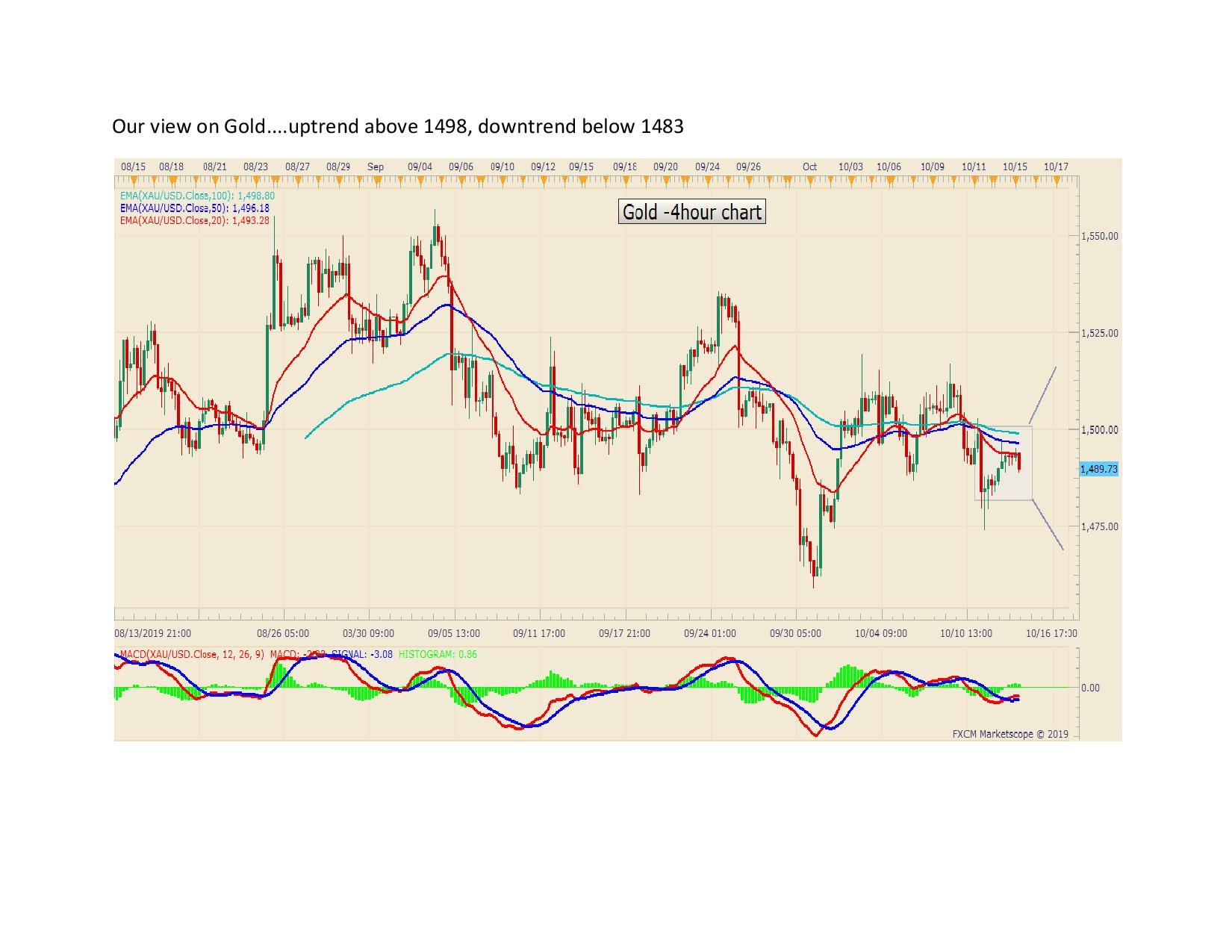 Our view on Gold page 0011