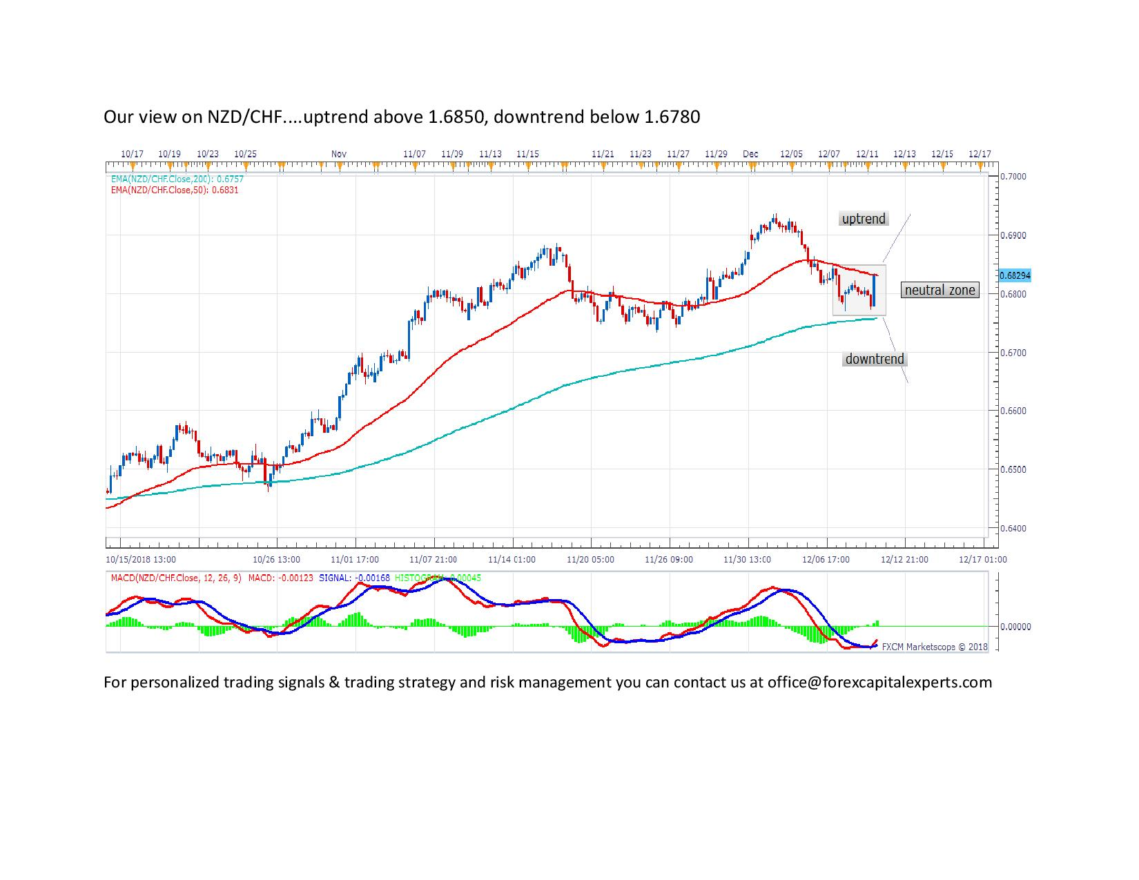 Our view on NZDCHF page 0011