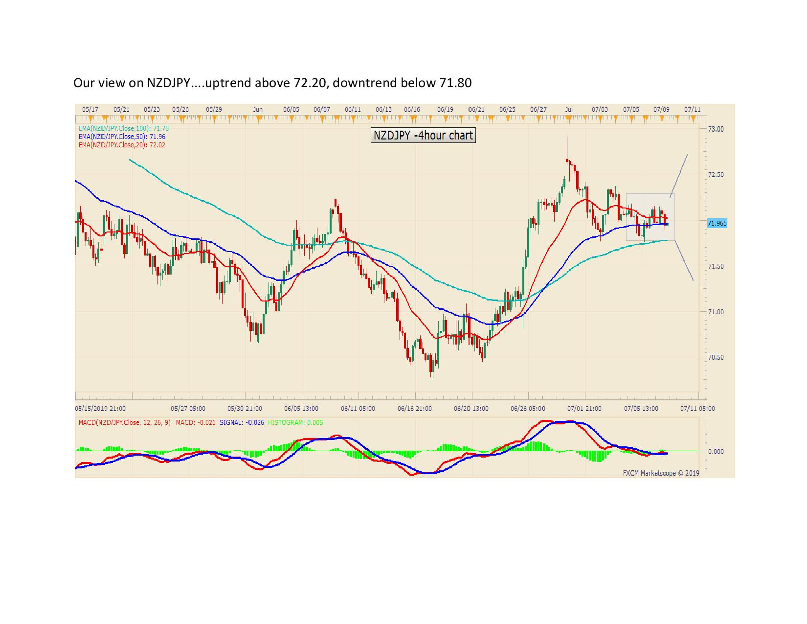 Our view on NZDJPY page 0010