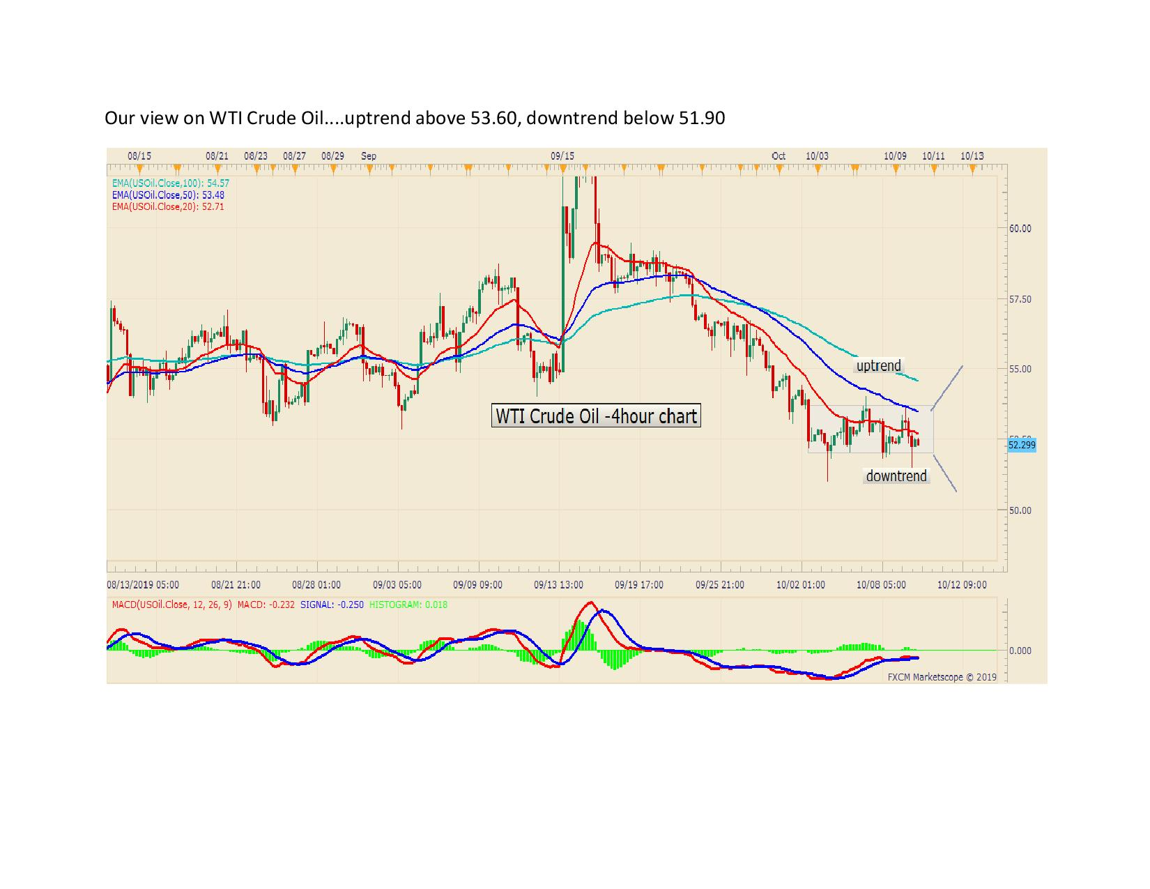 Our view on WTI Crude Oil page 001