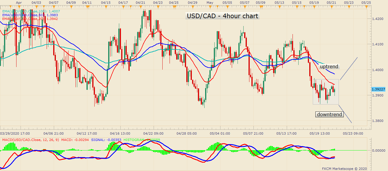 USDCAD H4 05 21 2020 1506