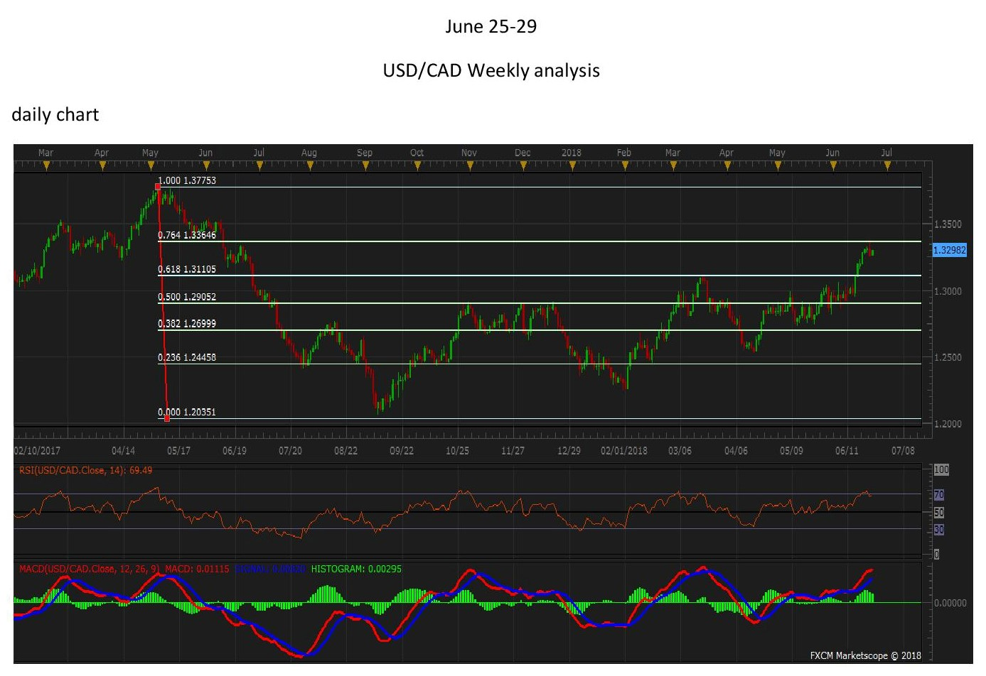 USDCADdaily25June page 001 1