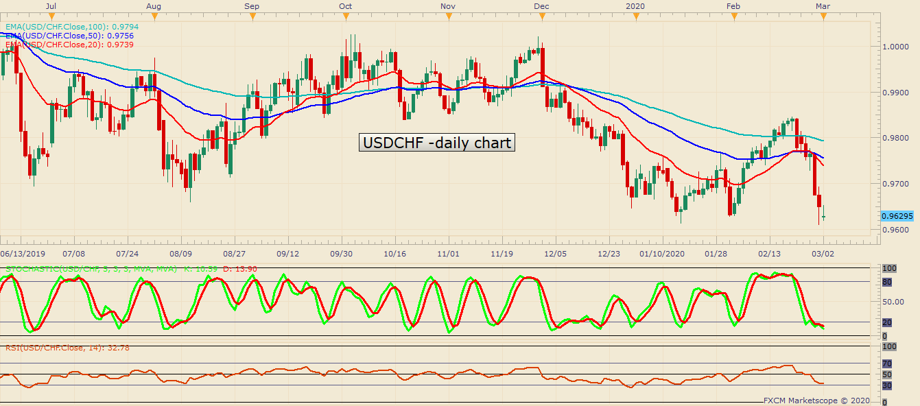 USDCHF D1 03 02 2020 1136