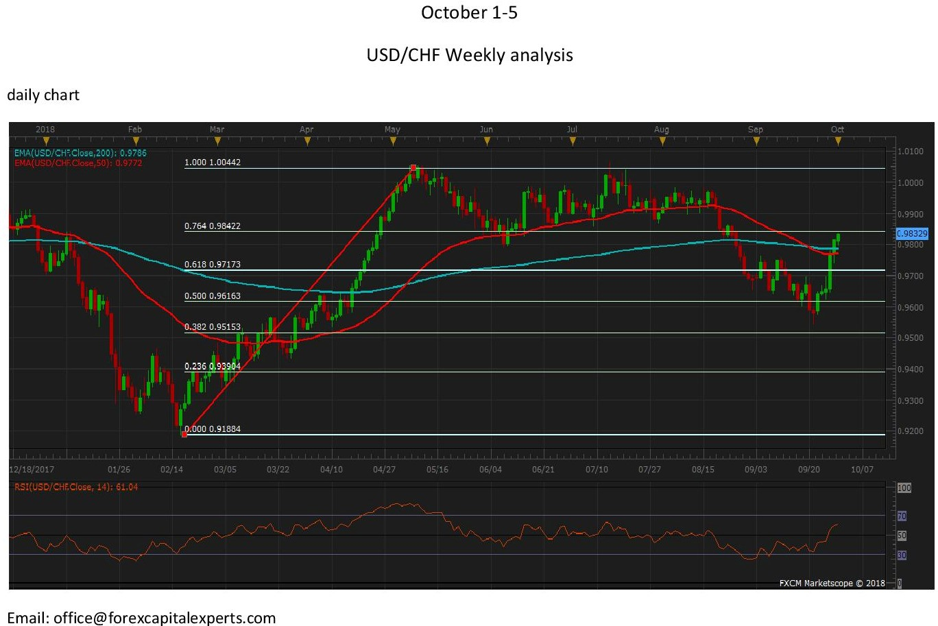 USDCHFdaily page 001