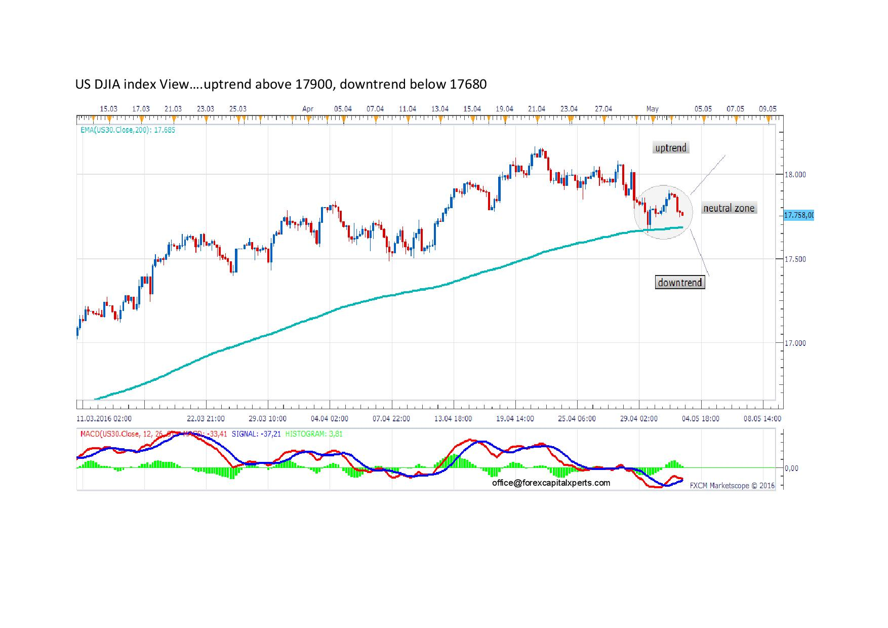 US DJIA index View page 001