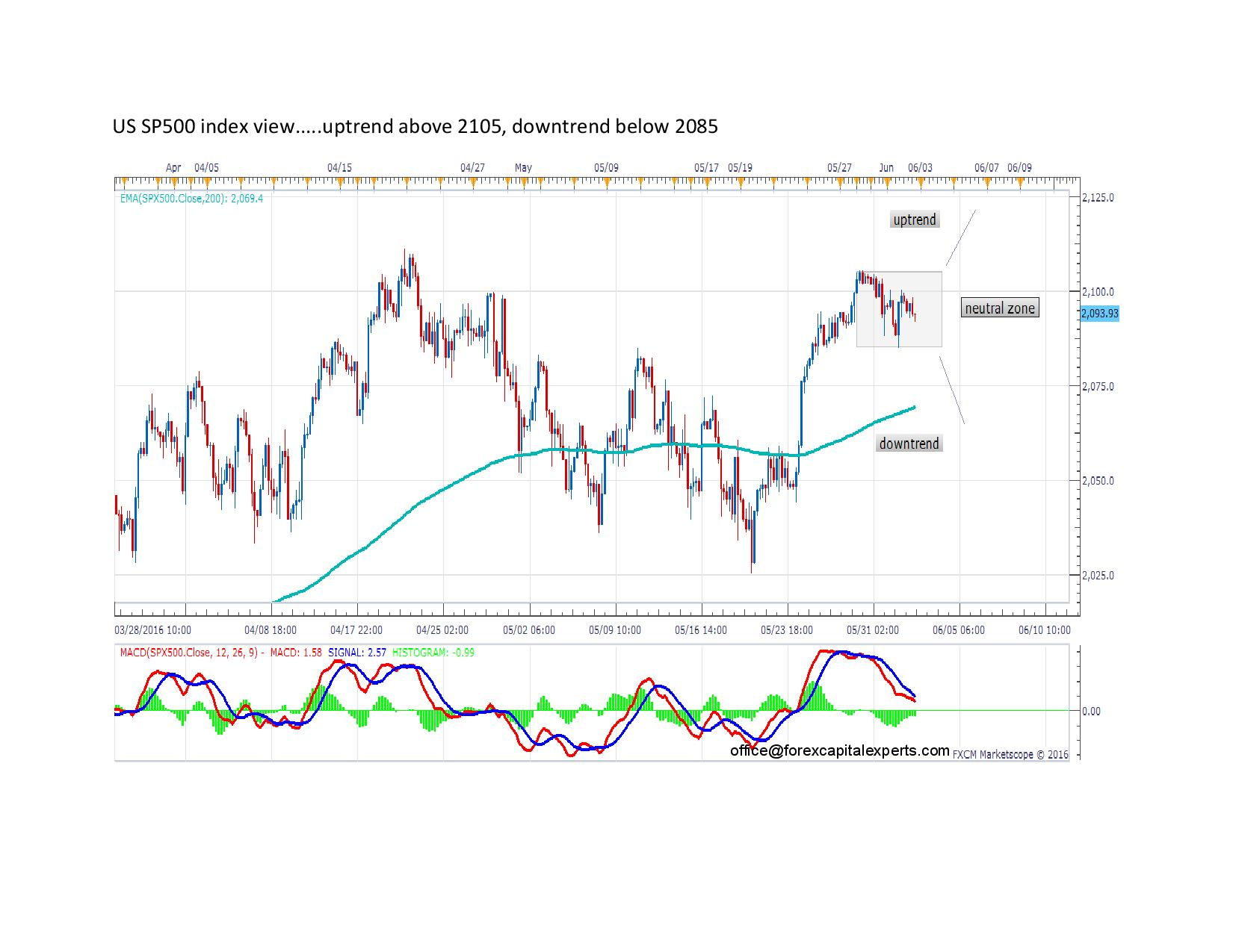 US SP500 index view page 001
