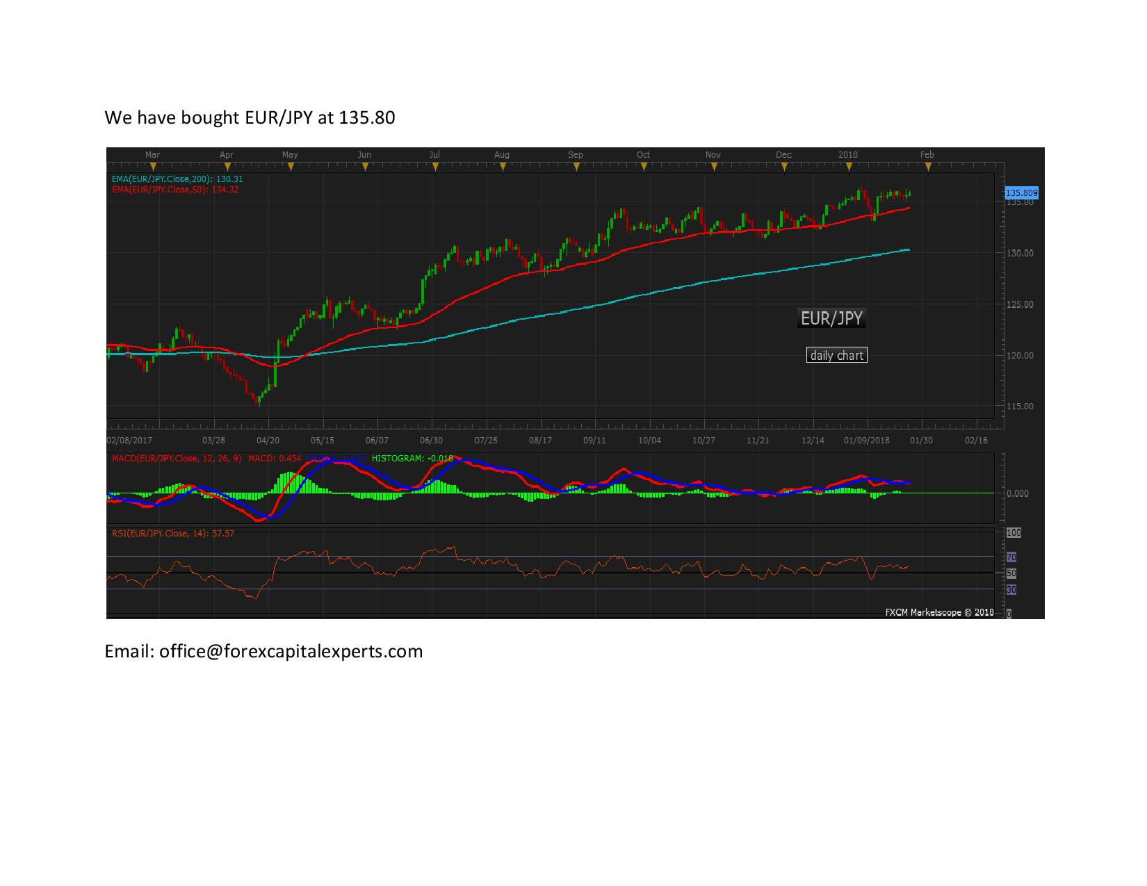 We have bought EURJPY page 001